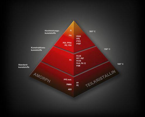 Werkstoffpyramide